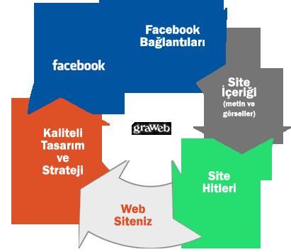 Facebook ve web site tasarımı