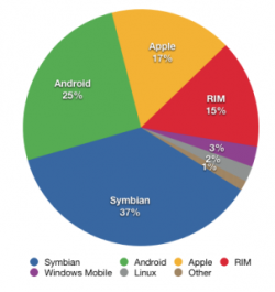 Tabletler ve Akıllı Telefonların Geleceği